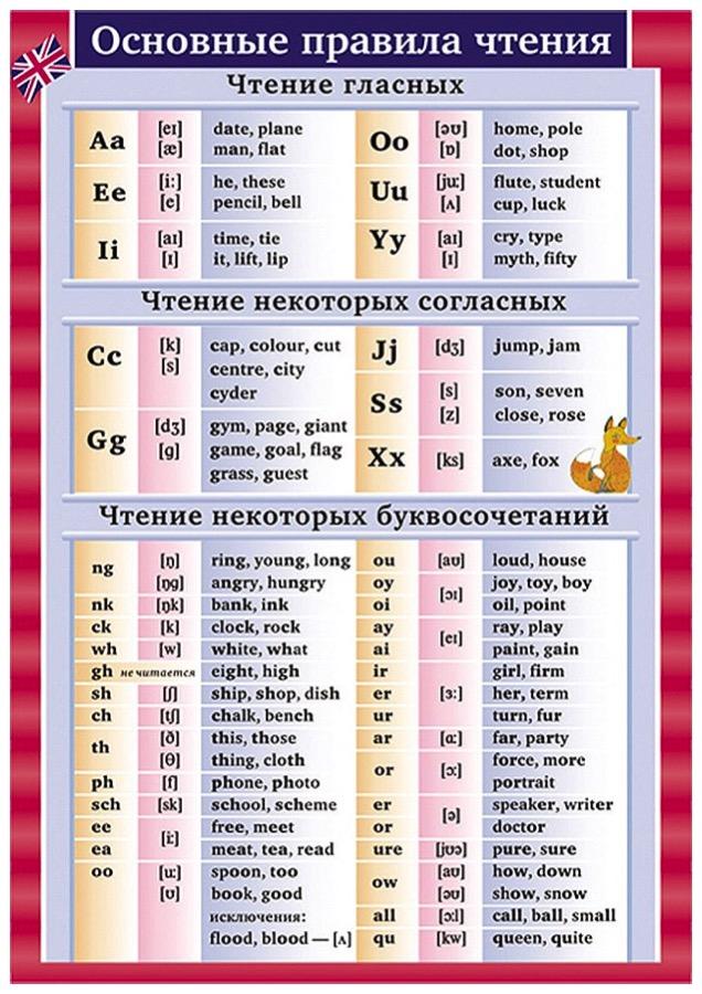 Распечатать таблицы английских слов