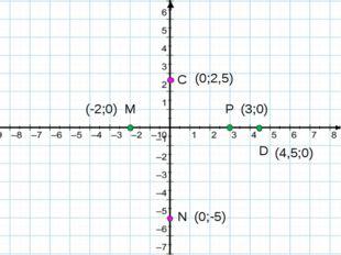 P D M (3;0) (-2;0) (4,5;0) N C (0;2,5) (0;-5)