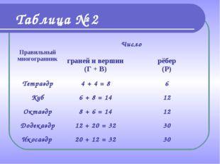 Таблица № 2 Правильный многогранникЧисло граней и вершин (Г + В)рёбер (Р)