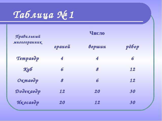 Таблица № 1 Правильный многогранникЧисло гранейвершинрёбер Тетраэдр44...