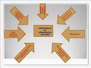 Информационно-образовательная среда Автоматизация управленческой деятельности