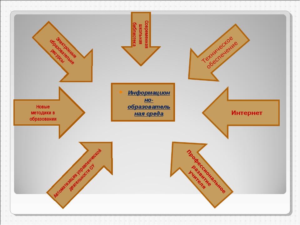 Информационно-образовательная среда Автоматизация управленческой деятельности...
