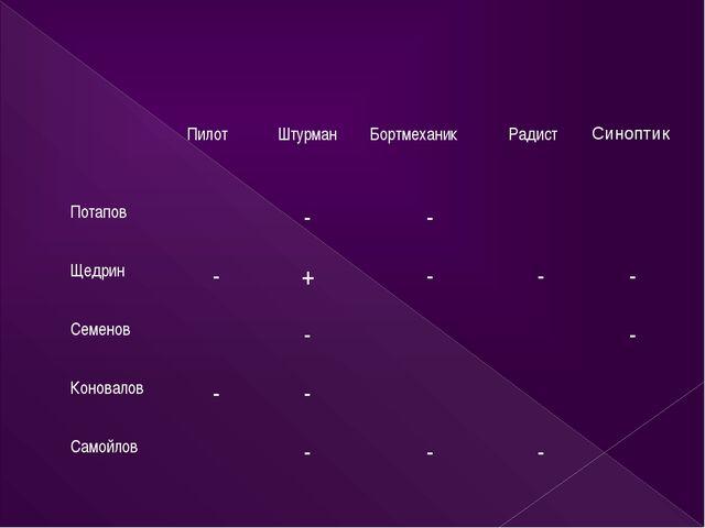 Пилот Штурман Бортмеханик Радист Синоптик Потапов - - Щедрин - + - - -...