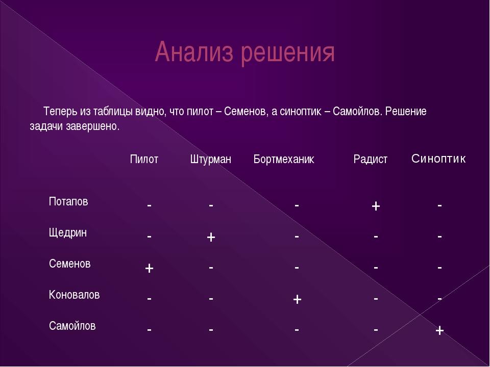Анализ решения Теперь из таблицы видно, что пилот – Семенов, а синоптик – Сам...