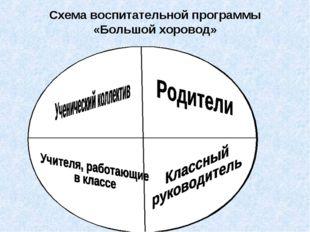 Схема воспитательной программы «Большой хоровод»