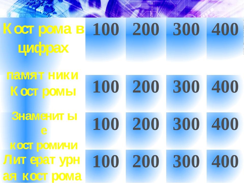 памятники Костромы Знаменитые костромичи Литературная кострома Костромав цифр...