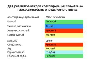 Для реактивов каждой классификации этикетка на таре должна быть определенного