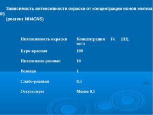 Зависимость интенсивности окраски от концентрации ионов железа (III) (реагент