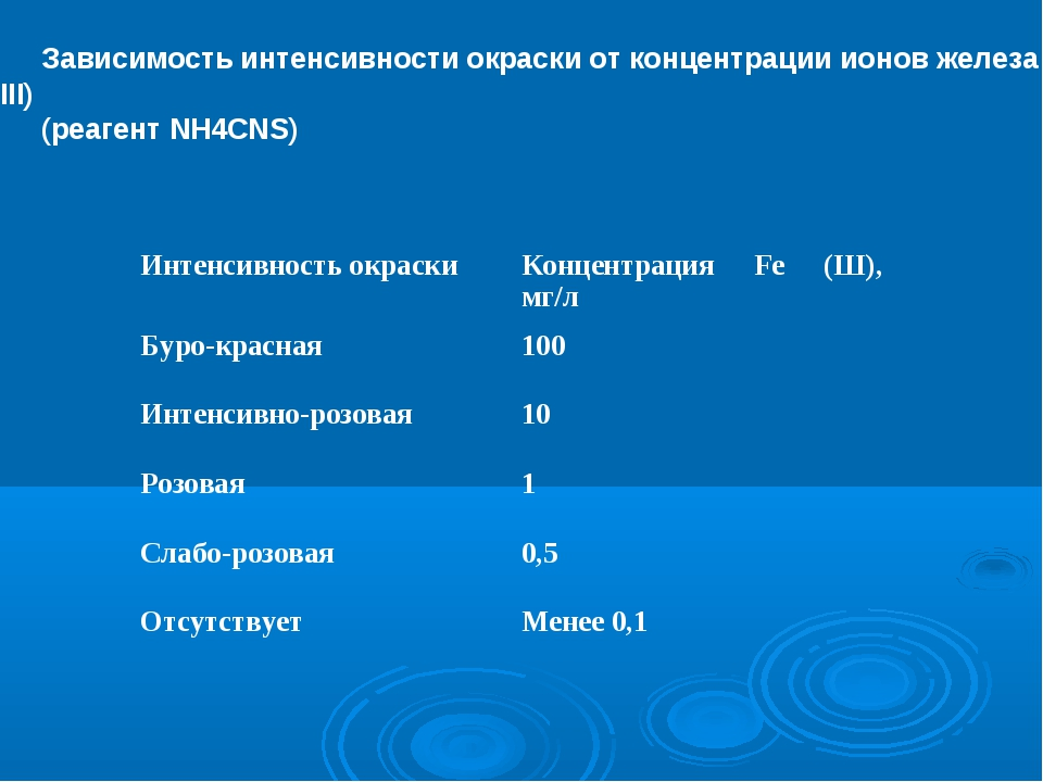 Зависимость интенсивности окраски от концентрации ионов железа (III) (реагент...