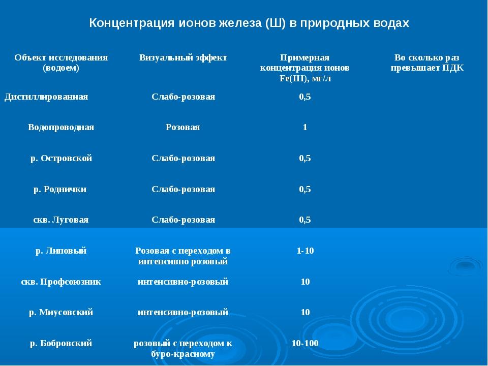 Концентрация ионов железа (Ш) в природных водах Объект исследования (водоем)...