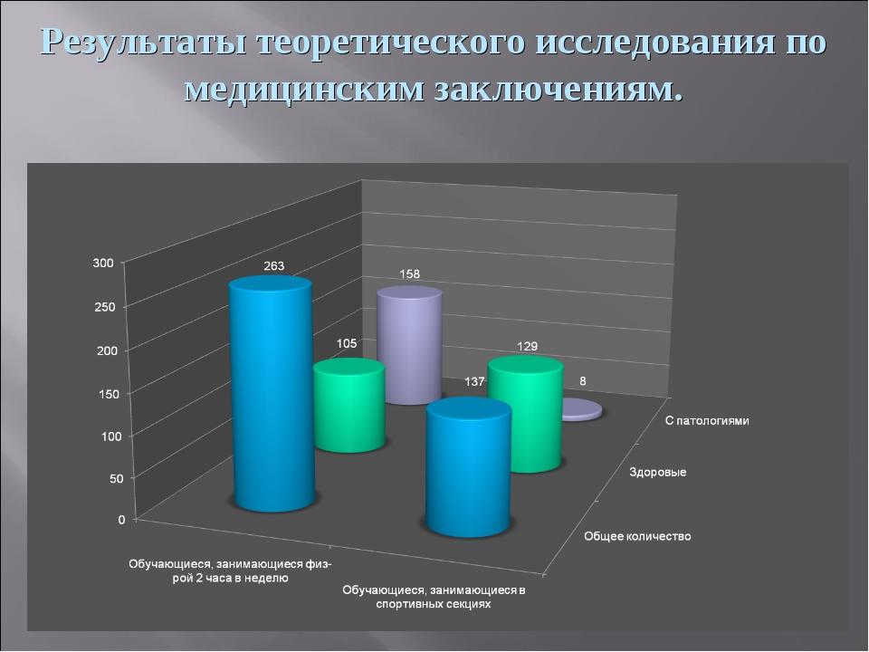 Результаты теоретического исследования по медицинским заключениям.