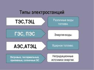 Типы электростанций ТЭС,ТЭЦ ГЭС, ПЭС АЭС,АТЭЦ Ветровые, геотермальные, прилив