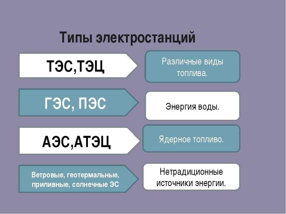 Типы электростанций ТЭС,ТЭЦ ГЭС, ПЭС АЭС,АТЭЦ Ветровые, геотермальные, прилив...