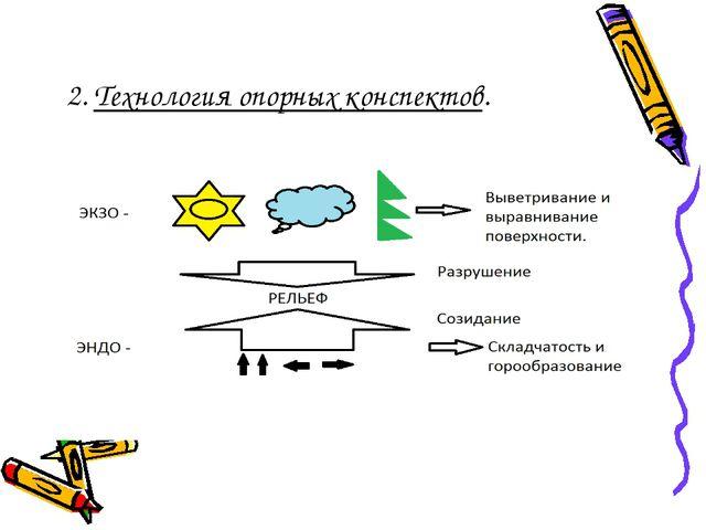 2. Технология опорных конспектов.