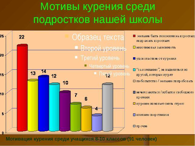Мотивы курения среди подростков нашей школы Мотивация курения среди учащихся...