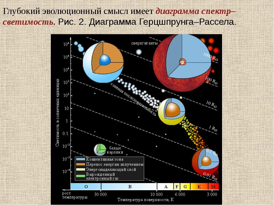 Глубокий эволюционный смысл имеет диаграмма спектр–светимость. Рис.2.Диагра...