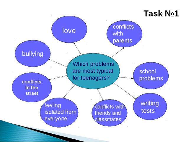 Which problems are most typical for teenagers? bullying love conflicts with p...