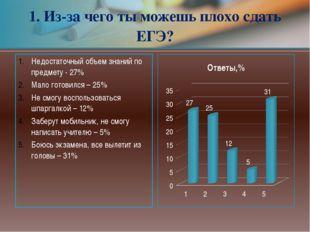 Недостаточный объем знаний по предмету- 27% Мало готовился – 25% Не смогу во