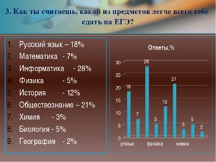 Русский язык – 18% Математика- 7% Информатика- 28% Физика- 5% История-