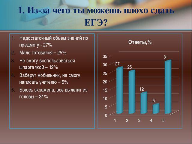 Недостаточный объем знаний по предмету- 27% Мало готовился – 25% Не смогу во...