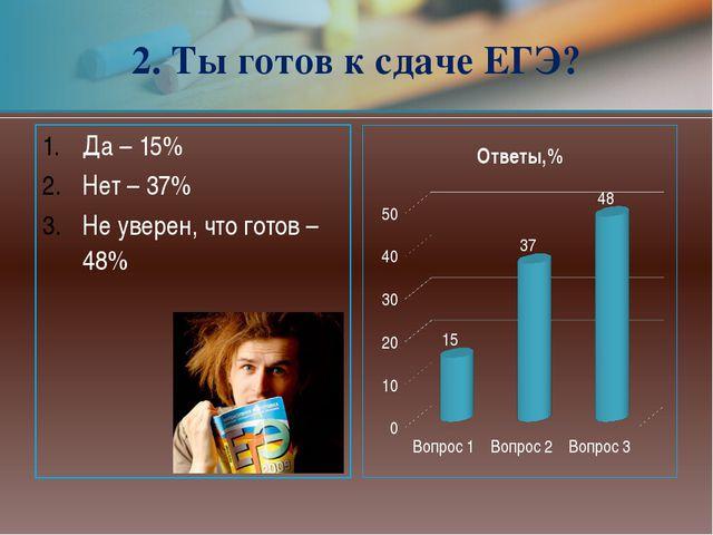 Да – 15% Нет – 37% Не уверен, что готов – 48% 2. Ты готов к сдаче ЕГЭ?