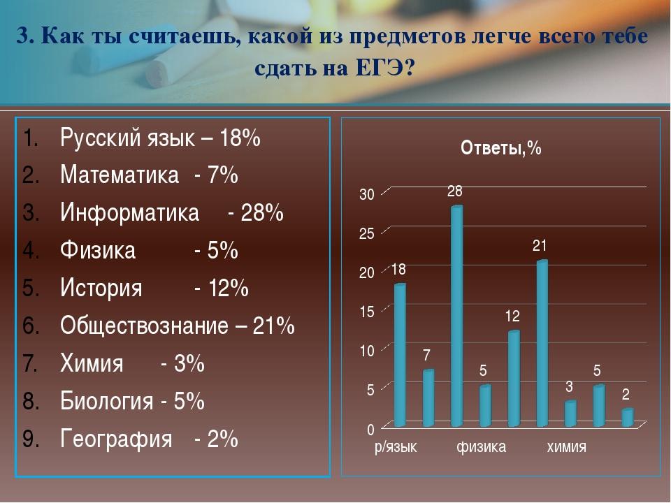 Русский язык – 18% Математика- 7% Информатика- 28% Физика- 5% История-...