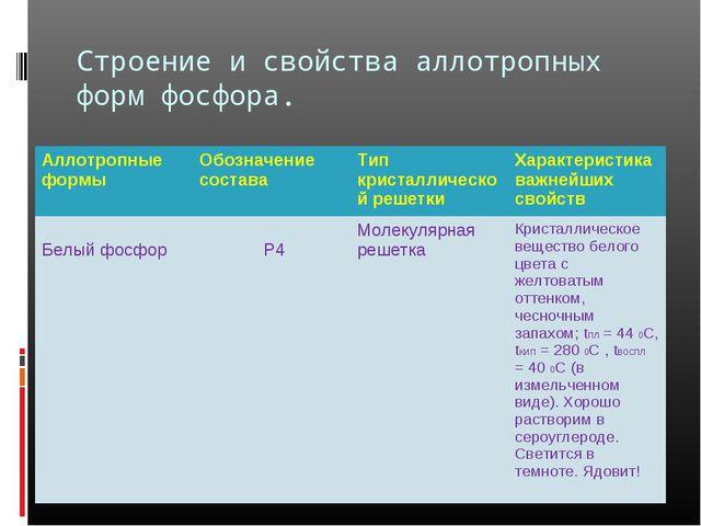 Строение и свойства аллотропных форм фосфора. Аллотропные формыОбозначение с...