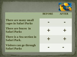 BEFORE 	AFTER There are many small cages in Safari Parks	 -	 - There are fe