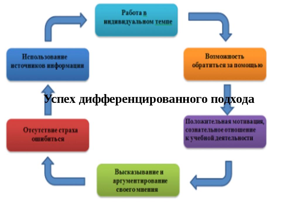 Успех дифференцированного подхода