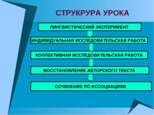 СТРУКРУРА УРОКА ЛИНГВИСТИЧЕСКИЙ ЭКСПЕРИМЕНТ ИНДИВИДУАЛЬНАЯ ИССЛЕДОВАТЕЛЬСКАЯ