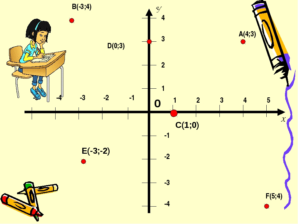 1 2 3 4 5 1 2 3 4 -1 -2 -3 -4 -1 -2 -3 -4 -5 B(-3;4) A(4;3) D(0;3) F(5;4) C(1...