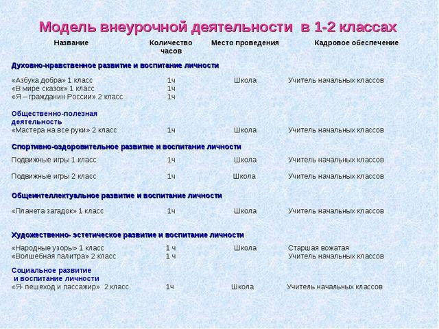 Модель внеурочной деятельности в 1-2 классах НазваниеКоличество часовМесто...