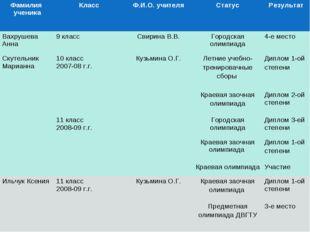 Фамилия ученикаКлассФ.И.О. учителяСтатусРезультат Вахрушева Анна9 класс