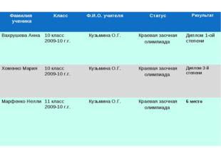 Фамилия ученикаКлассФ.И.О. учителяСтатусРезультат Вахрушева Анна10 класс