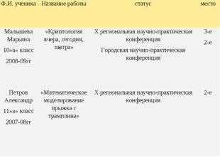 Ф.И. ученикаНазвание работыстатусместо Малышева Марьяна 10»а» класс 2008-0
