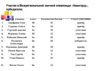 Участие в Межрегиональной заочной олимпиаде «Авангард», победители: №Ф.И. уч