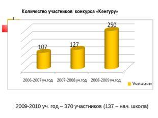 Количество участников конкурса «Кенгуру» 2009-2010 уч. год – 370 участников (