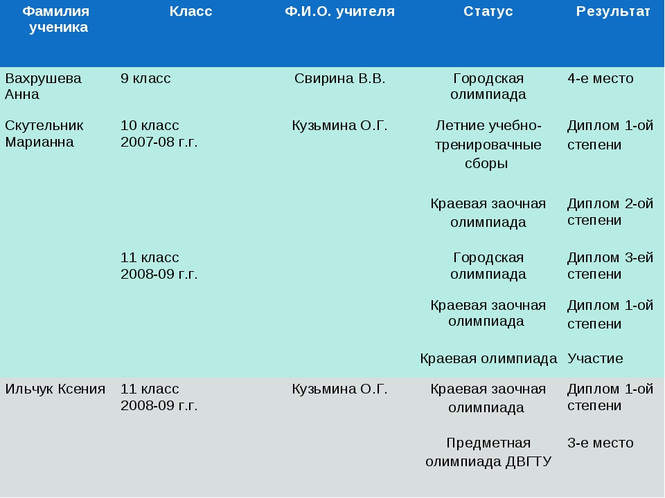 Фамилия ученикаКлассФ.И.О. учителяСтатусРезультат Вахрушева Анна9 класс...