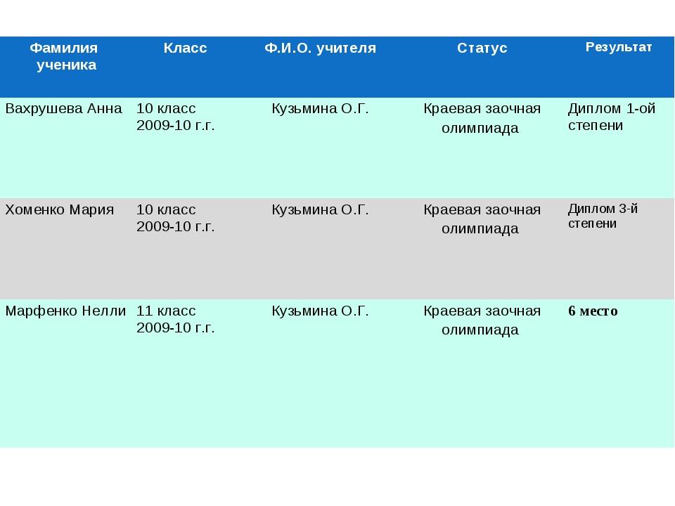 Фамилия ученикаКлассФ.И.О. учителяСтатусРезультат Вахрушева Анна10 класс...