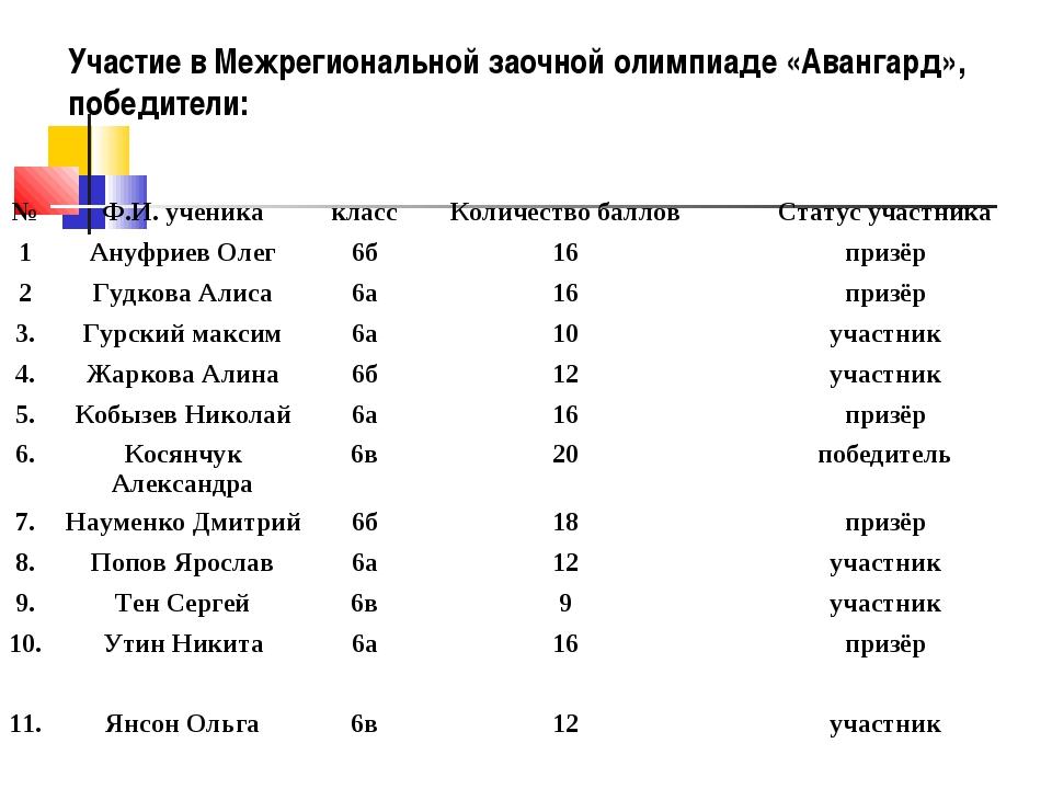 Участие в Межрегиональной заочной олимпиаде «Авангард», победители: №Ф.И. уч...
