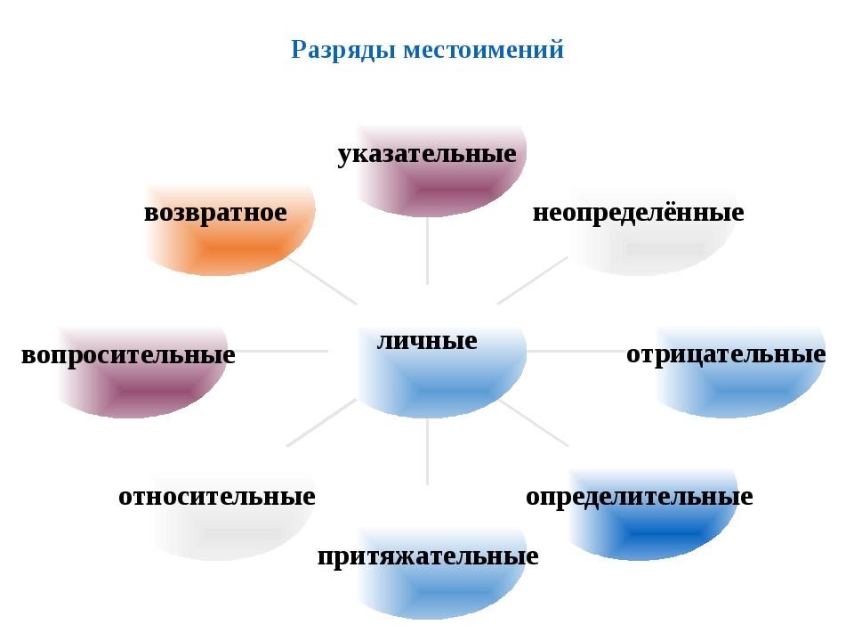 Разряды местоимений указательные неопределённые отрицательные определительные...