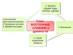 4. Верования 5. Схема управления (Модель) 4. Занятия (орудия труда, жилище, о
