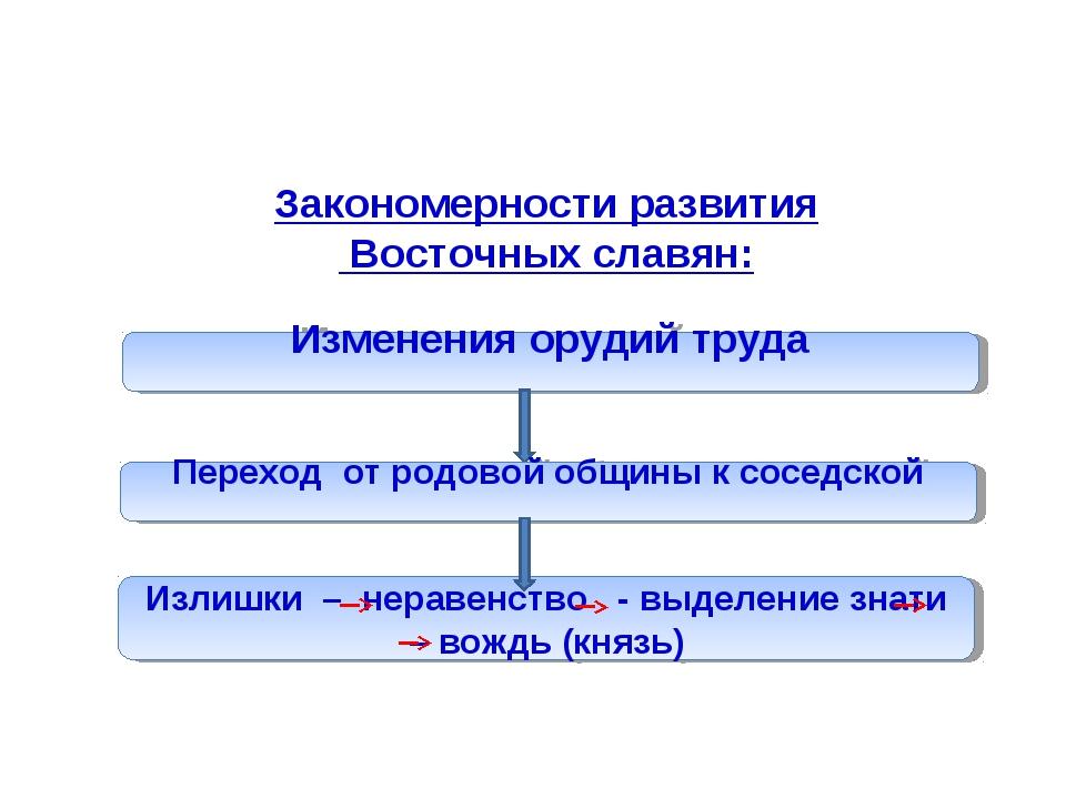 Закономерности развития Восточных славян: Излишки – неравенство - выделение з...