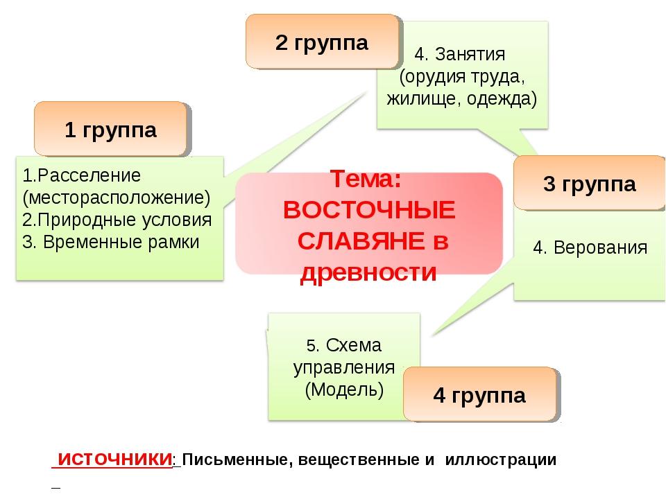 источники: Письменные, вещественные и иллюстрации 1 группа 3 группа 2 группа...