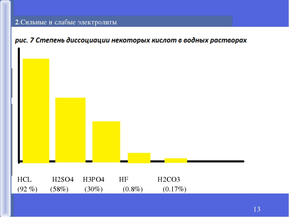 * 2.Сильные и слабые электролиты % НСL H2SO4 H3PO4 HF H2CO3 (92 %) (58%) (30%...