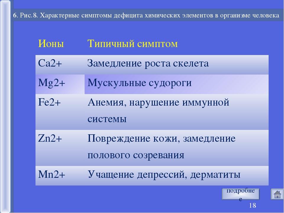 * 6. Рис.8. Характерные симптомы дефицита химических элементов в организме че...