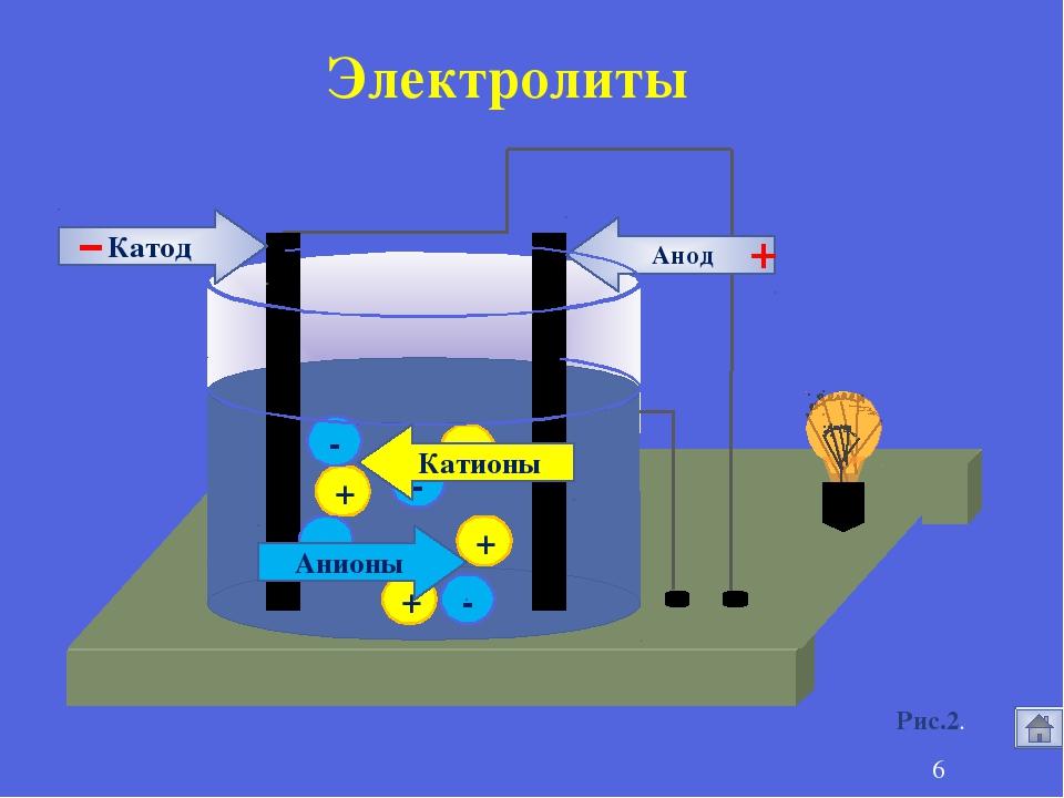 + + + + - - - - Анионы Катионы Анод Катод - + * Электролиты Рис.2.