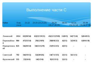 Выполнение части С РайонК-во уч-ся 21-2223-25 (23,24,25) 26-29 (26,27,28,
