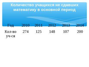 Количество учащихся не сдавших математику в основной период Год20102011201