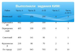 Выполнили задания КИМ: РайонЧасть АЧасть ВА+ВЧасть СЧасть А+В+С Ленински